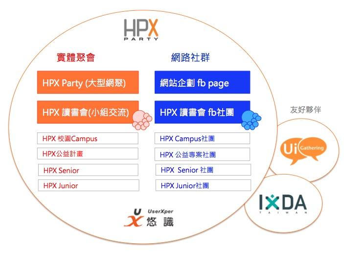 HPX 社群結構