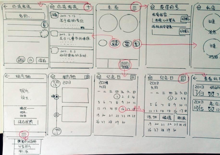 需求分析及概念設計階段草圖