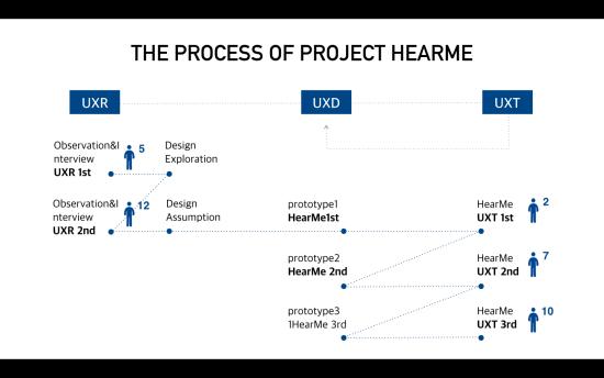 2. HearMe_Process