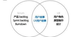 [活動筆記]HPX98 – 敏捷開發與使用者體驗的結合