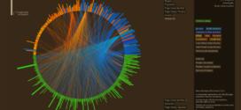 HPX Talk 43:人工智慧與資料視覺化 ( data visualization ) 在美國網路廣告科技產業上的一些觀察